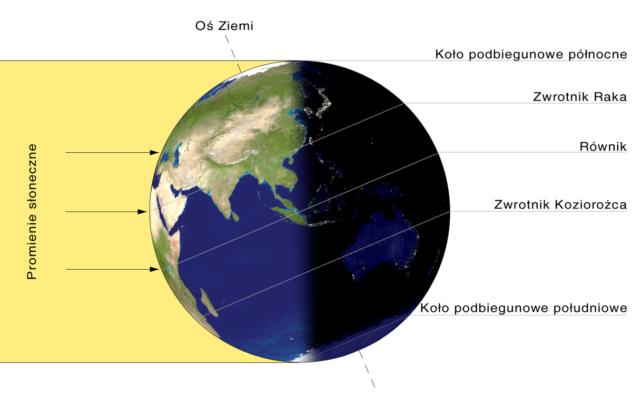 Początek astronomicznego Lata